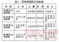 公民协商与中国