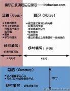 5R课堂笔记法(康奈尔笔记法)